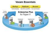 Право на использование (электронно) Veeam Backup Essentials Enterprise...