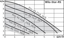 Циркуляционный насос Wilo Star-RS 25/8 – фото 1