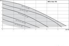 Циркуляционный насос Wilo Star-RS 25/8 – фото 3