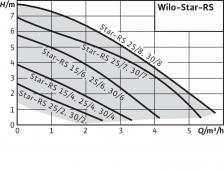 Циркуляционный насос Wilo Star-RS 30/7 – фото 4