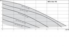 Циркуляционный насос Wilo Star-RS 30/7 – фото 3