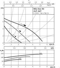 Циркуляционный насос Wilo Star-RS 30/7 – фото 1