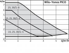 Циркуляционный насос Wilo Yonos PICO 25/1-6 – фото 2